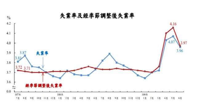 6月我國失業率為3.96%,終結連4月上揚。(圖:主計總處提供)