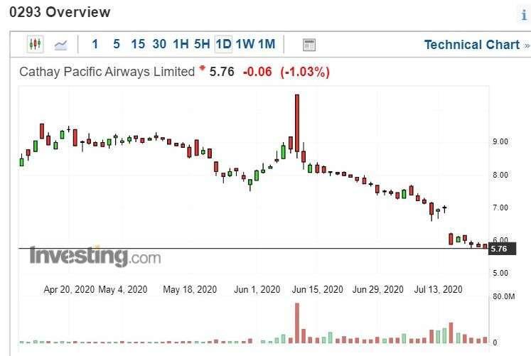 國泰航空股價日 k 線圖