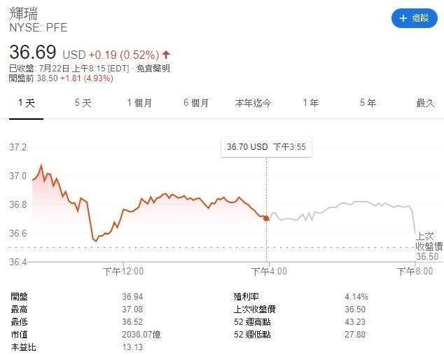 輝瑞股價走勢圖 (圖:Google)
