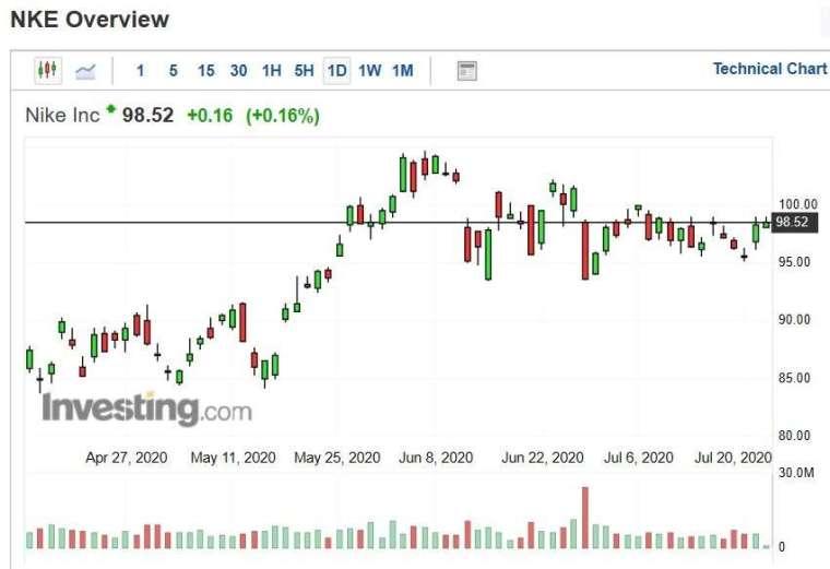 Nike 股價日 k 線圖