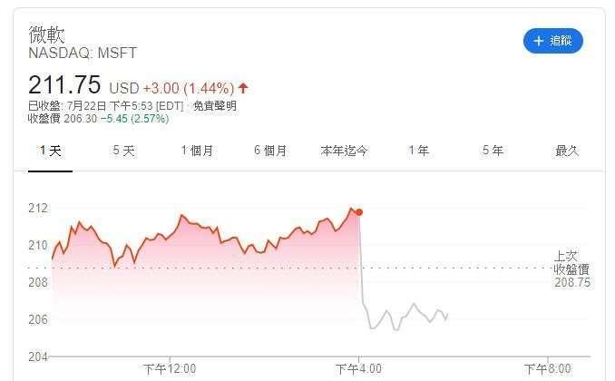 微軟股價 (圖片: Google)