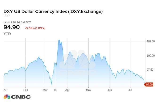 美元 ICE 指數今年迄今走勢