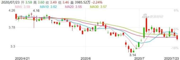 資料來源: 新浪財經, 中國中車股價日線走勢