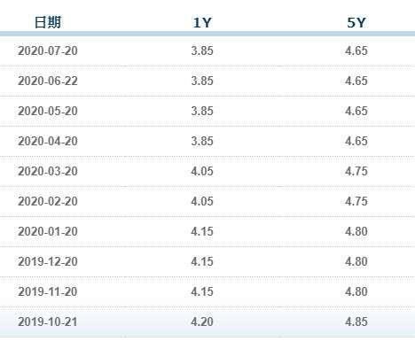 (資料來源: 中國全國銀行間同業拆借中心) 中國 LPR 已連三個月凍漲