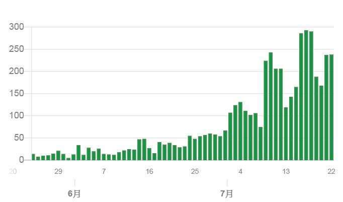 東京單日肺炎確診走勢圖 (截至 2020 年 7 月 22 日) (圖片來源:東京都)
