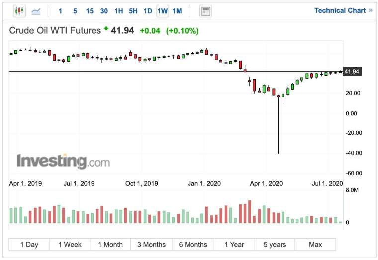 WTI 油價週線圖 (圖:Investing.com)