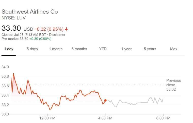 西南航空股價走勢 (圖片:AFP)