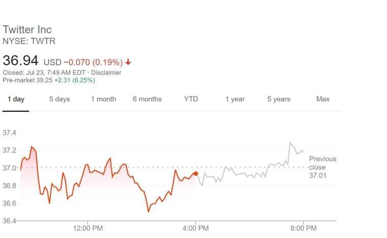 推特股價走勢 (圖片:谷歌)