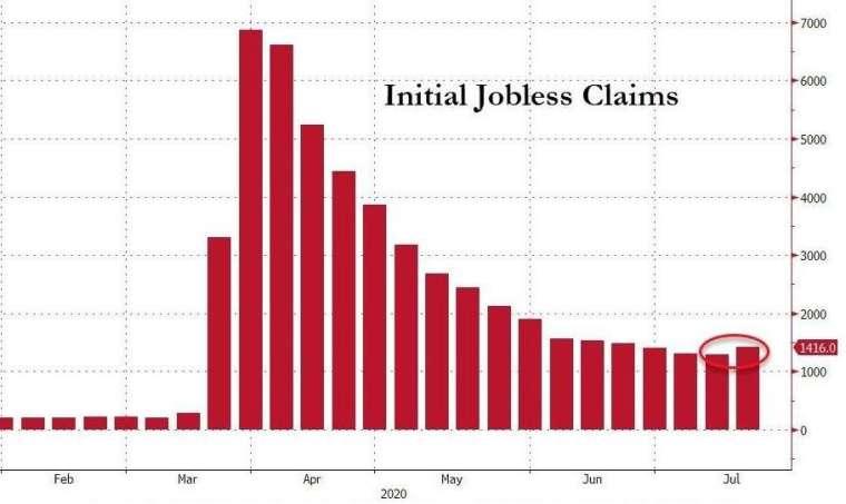 美國初領失業金人數 (圖:Zero Hedge)