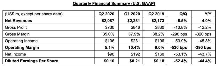 Q2 財報關鍵數據 (圖:意法半導體)