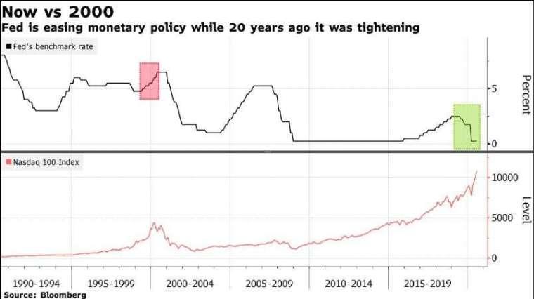 聯準會現在和 20 年前的利率政策比較 (圖片: 彭博社)