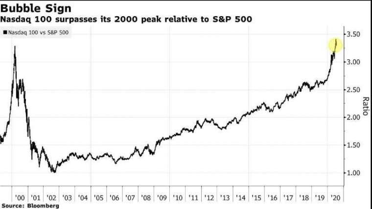 那斯達克 100 指數與標普 500 指數比率 (圖片: 彭博社)