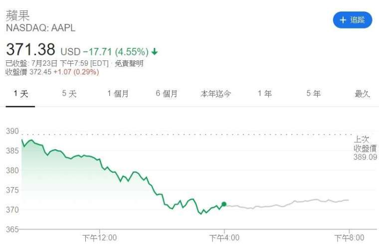 蘋果股價走勢。來源:Google