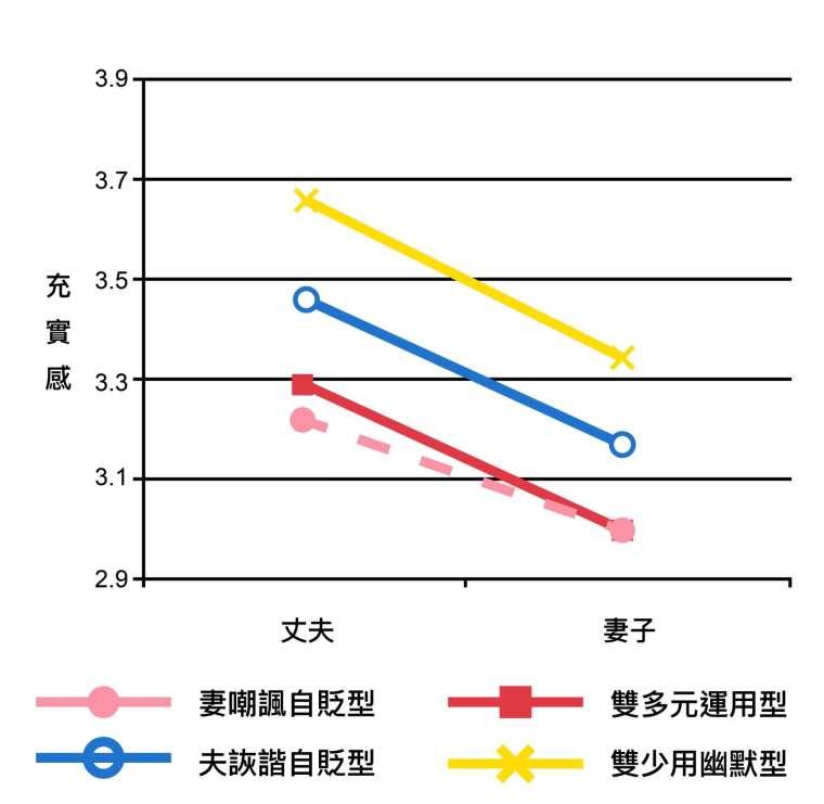 婚姻的「充實感」分數,在四種幽默運用類型的夫妻間的差異。 資料來源│周玉慧 (2018)。〈夫妻間幽默運用及其影響〉。《中華心理學刊》,60,33-55。 圖說重製│張語辰