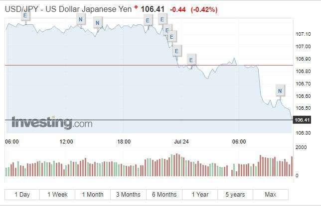 美元兌日圓下挫 (圖表取自 Investing.com)