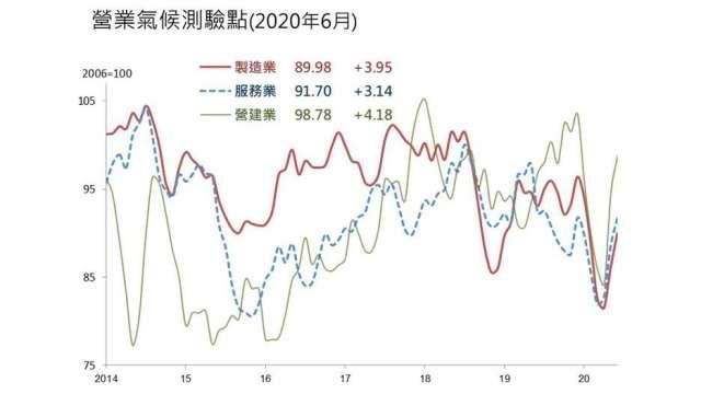台灣經濟研究院今 (24) 日公布 6 月營業氣候測驗點。(台經院提供)