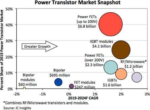 射頻和微波功率電晶體將在 2024 年引領整體市場成長 (圖片: IC Insights )