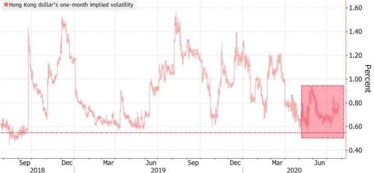 港幣一個月隱含波動率來到 2018 年以來的低點。(來源:Bloomberg)