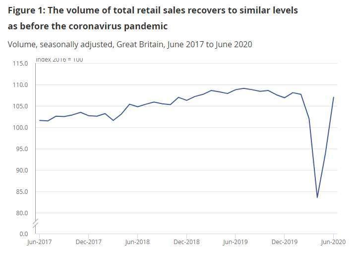 英國六月份零售額躍升至近疫情前水平 (圖片:ONS)