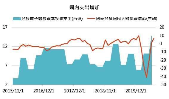資料來源:台灣央行,「鉅亨買基金」整理,資料截至 2020/6/30。此資料僅為歷史數據模擬回測,不為未來投資獲利之保證,在不同指數走勢、比重與期間下,可能得到不同數據結果。