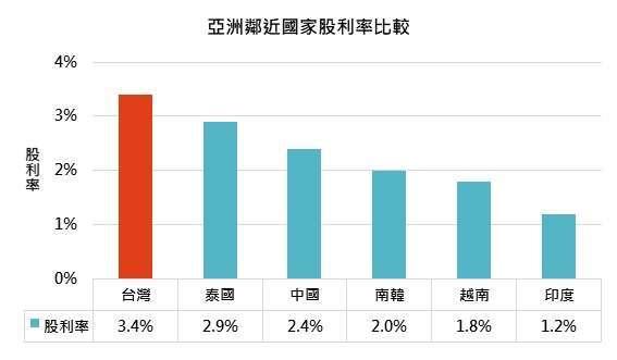 資料來源:Bloomberg,「鉅亨買基金」整理,2020/07/21。此資料僅為歷史數據模擬回測,不為未來投資獲利之保證,在不同指數走勢、比重與期間下,可能得到不同數據結果。指數分別為台灣加權、泰國 SET、中國上海證交所綜合、韓國 KOSPI、越南證交所與標普孟買 SENSEX 指數。