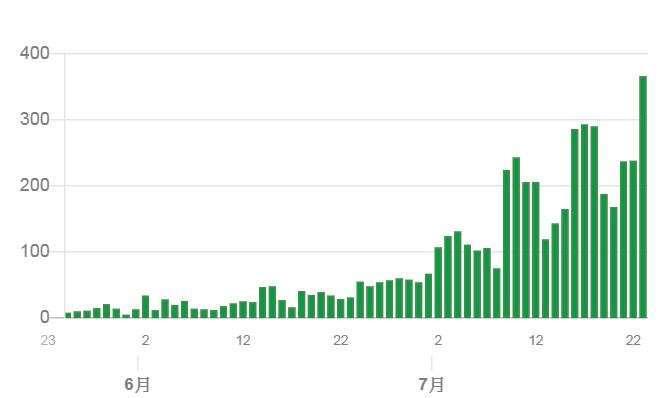 東京單日肺炎確診走勢圖 (截至 2020 年 7 月 23 日) (圖片來源:東京都)