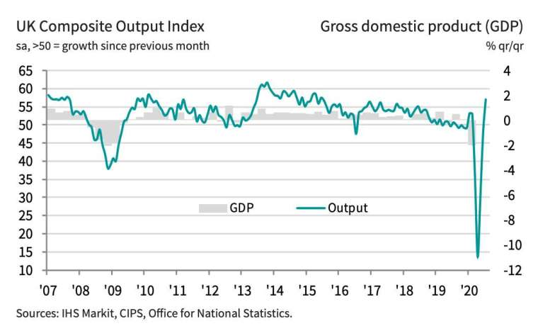 Markit英國綜合PMI和GDP (圖:IHS Markit)