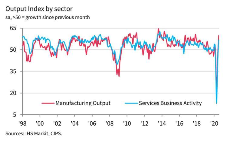 Markit英國製造業和服務業PMI (圖:IHS Markit)
