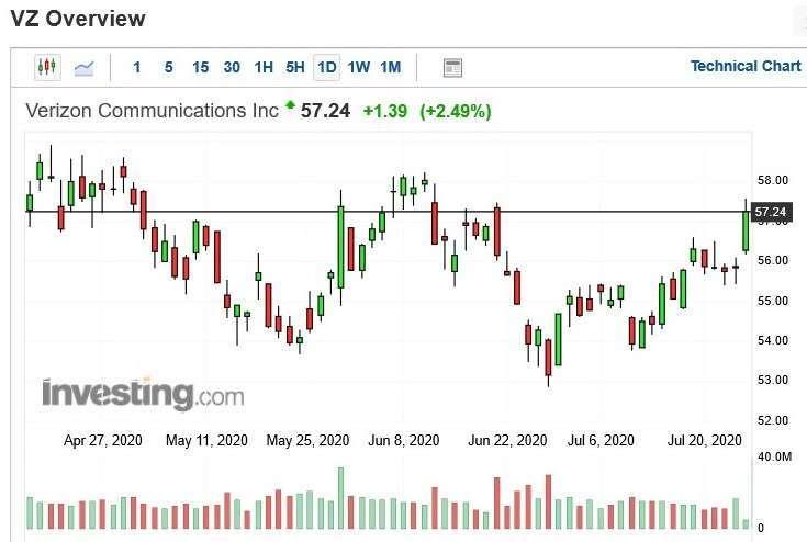 威訊股價日 k 線圖