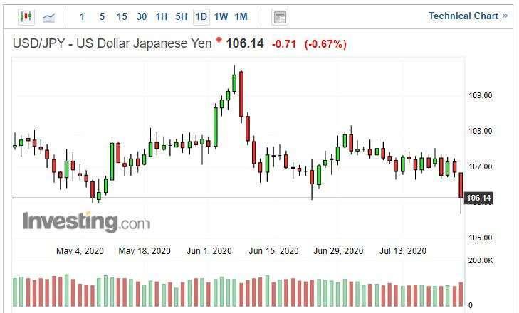 美元兌日圓日線圖 (圖片: INVESTING)
