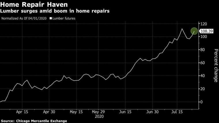木材期貨 4 月初以來漲幅。來源:Bloomberg