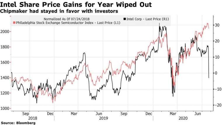 英特爾股價 (黑) 和費城半導體指數 (紅) 走勢。來源:Bloomberg