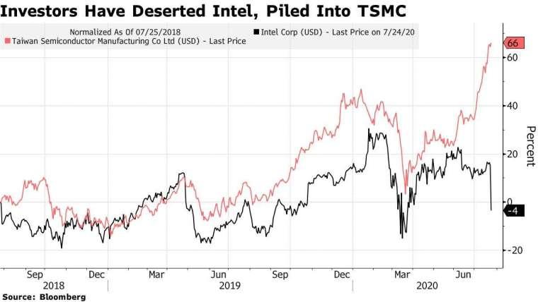 英特爾 (黑) 和台積電 (紅) 股價消長。來源:Bloomberg