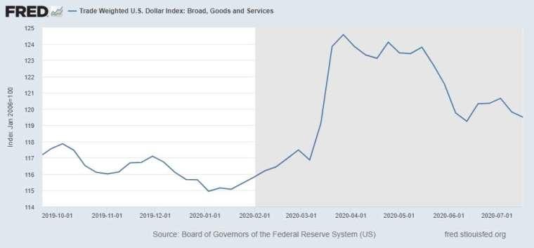 美元貿易加權指數走勢圖 (圖: FRED)