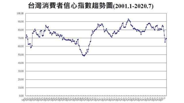 7月消費者信心連2月回升。(圖:台經中心提供)