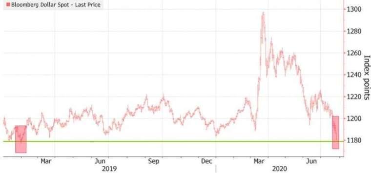 彭博美元指數創下近 2 年來新低。(來源:Bloomberg)