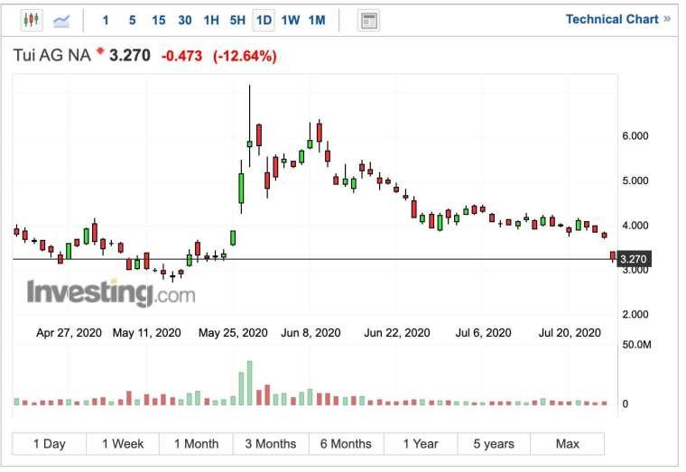 途易股價日線圖 (圖:Investing.com)