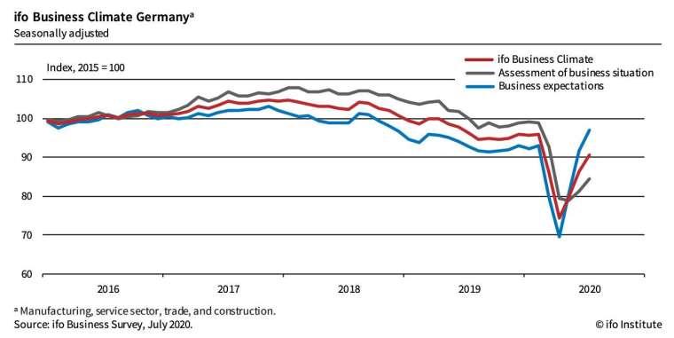 紅線:德國商業景氣指數,黑線:德國商業現況指數,藍線:德國商業預期指數 (圖:Ifo)