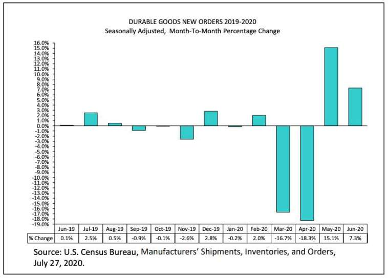 美國 6 月耐用品新訂單為連續第二個月增長 (圖:美國商務部)