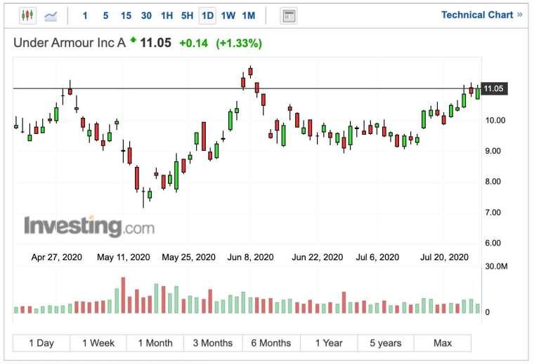 Under Armour 股價日線圖 (圖:Investing.com)
