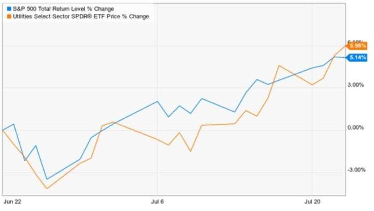 過去一個月防禦性類股投資跑贏標普。(圖片:翻攝 marketwatch)
