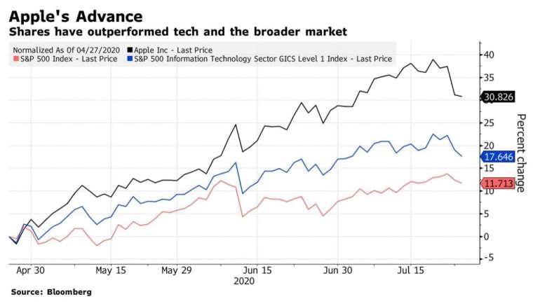 今年 4 月以來,蘋果股價表現普遍優於其他科技股及大盤 (圖:Bloomberg)