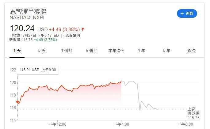 恩智浦股價 (圖片: Google)