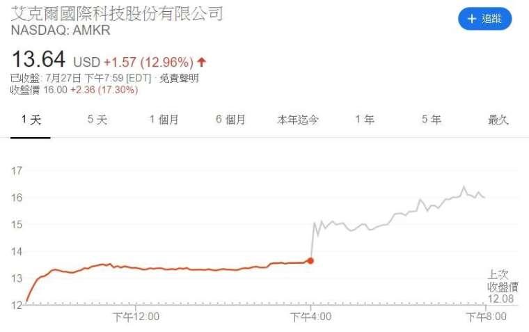 Amkor 股價走勢。(來源: Google)