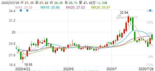 資料來源: 新浪財經, 通富微電股價日線走勢