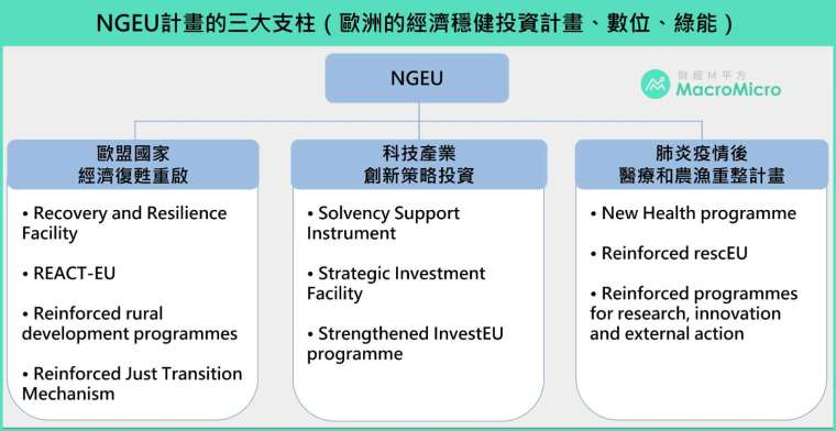 註:NGEU 實際執行可分為七個專案:Recovery and Resilience Facility (RFF), ReactEU, Horizon Europe, InvestEU, Rural Development, Just Transition Fund and RescEU.