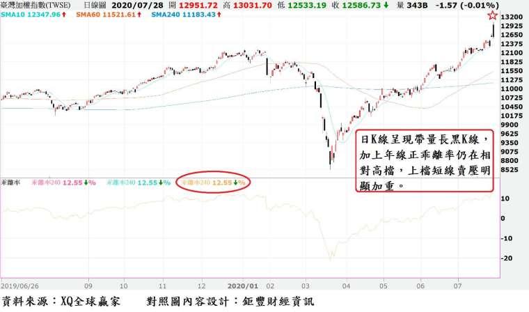 圖、台股日 K 線與年線乖離率走勢對照圖