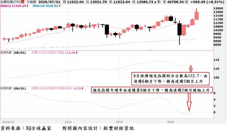 圖、台股月 K 線與經濟領先指標與領先指標年增率走勢對照圖