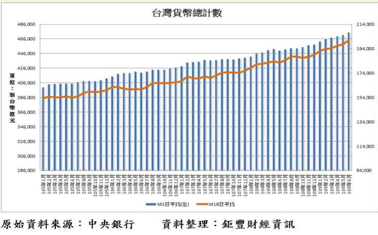 圖、台灣貨幣總計數