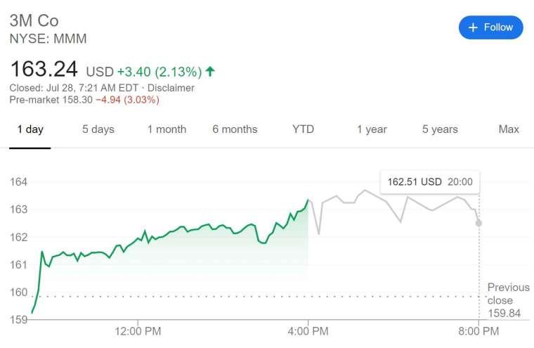 3M 股價走勢 (圖片:谷歌)